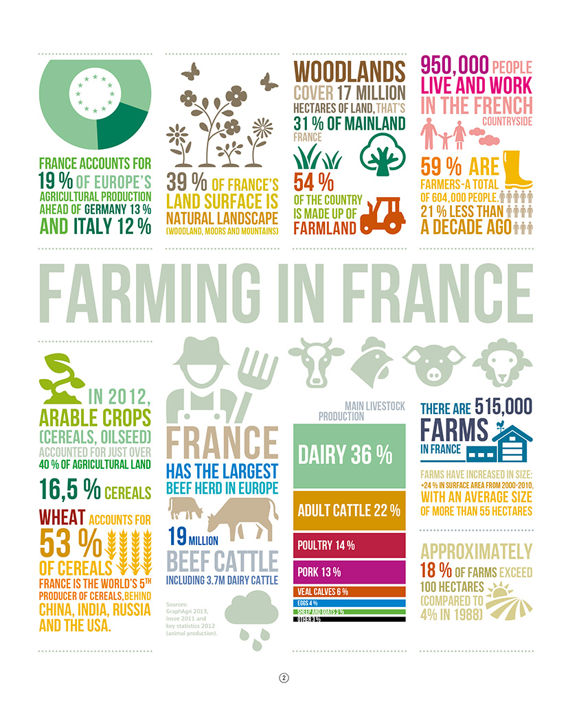 infography-farming-in-france