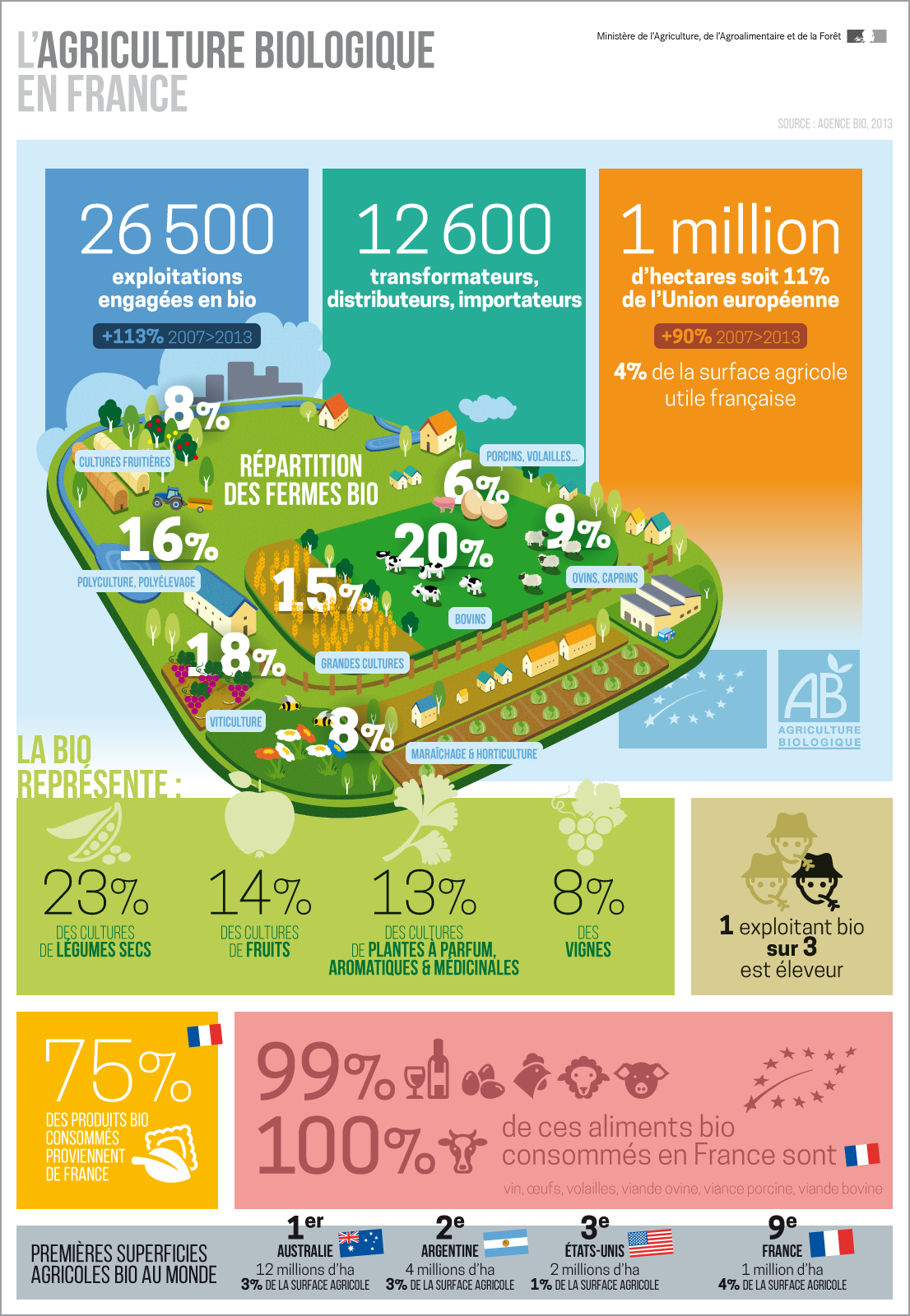 agriculture-biologique-france