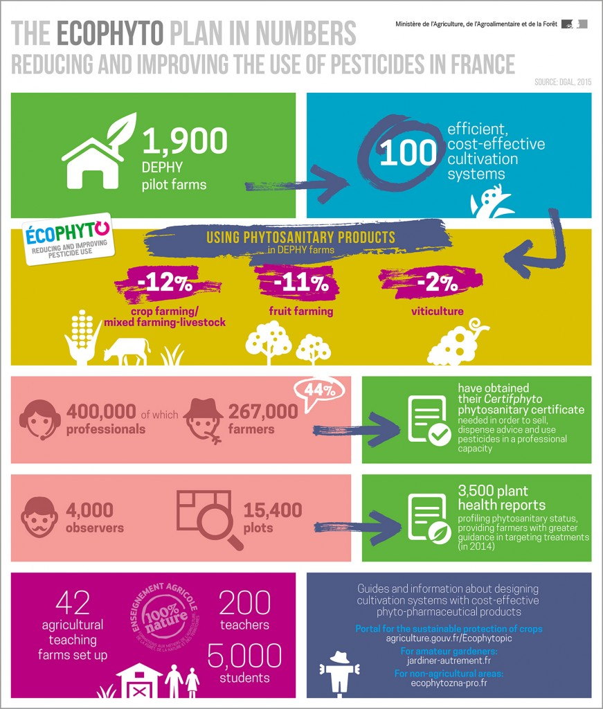 infography-ecophyto-plan