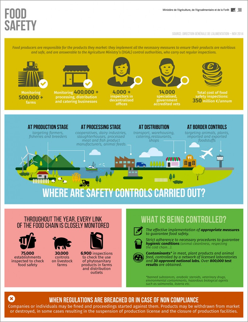 infography-food-safety