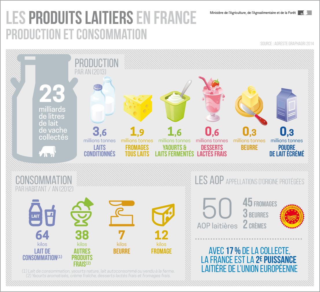 produits-laitiers-france
